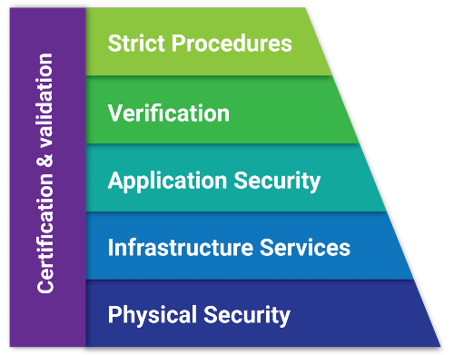PractiTest's security layers