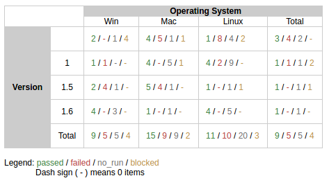 Operating system version tabular aggregated