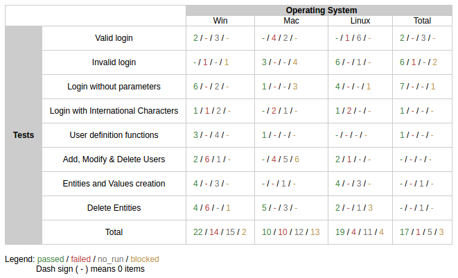 Operating system tabular aggregated