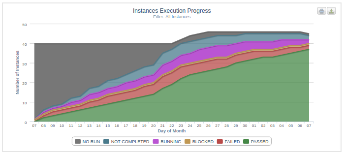 Execution Progress for Instances