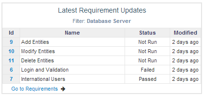 dashboard_item_-_database_requirements