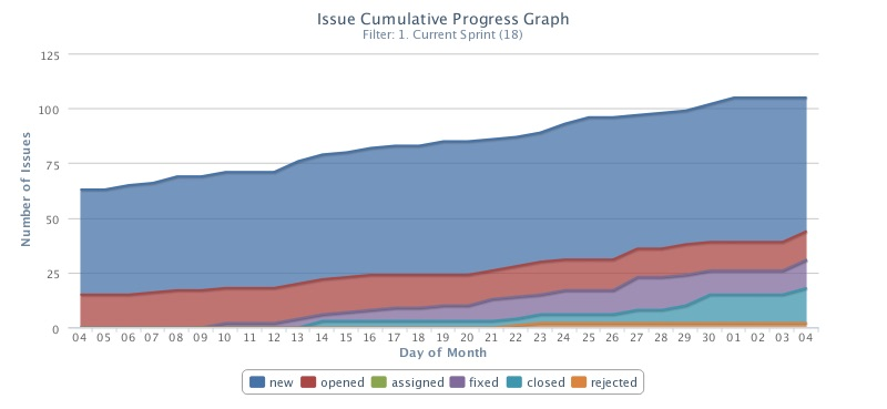 Issue Status Aggregated Progress graph