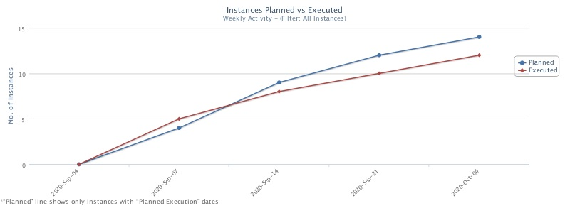 Planned vs executed for Instances