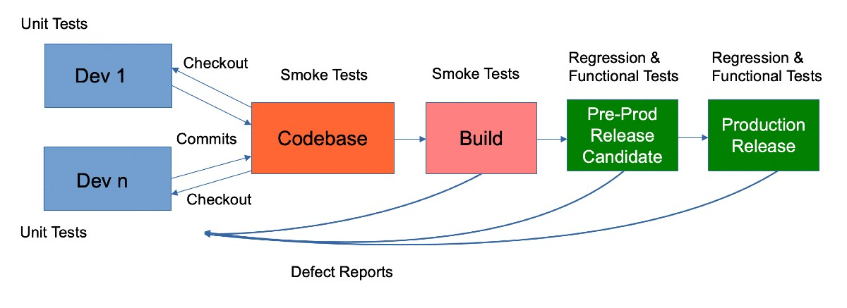 Smoke Tests in the CI/CD Pipeline