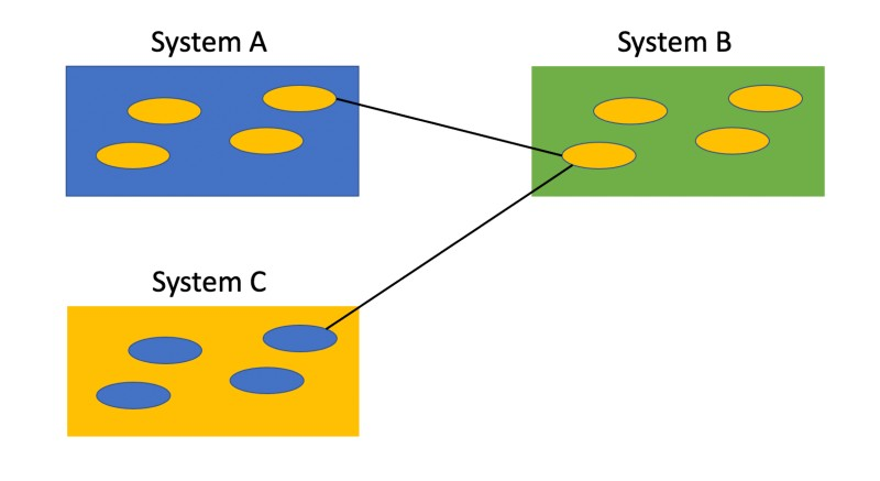 """Point to Point"" Integration Between Systems"
