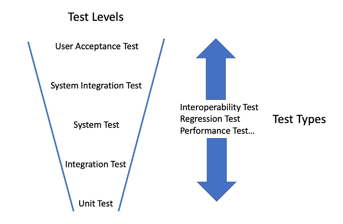 Levels and Types of Testing