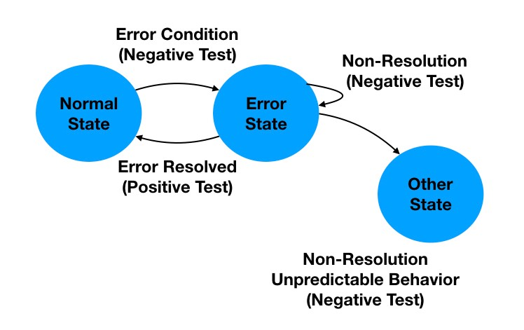 Figure 7 – State-Transition Tests