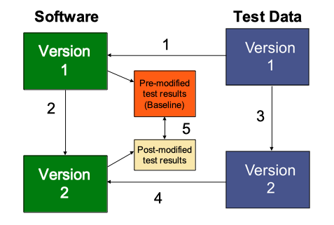 The Basic Regression Testing Process